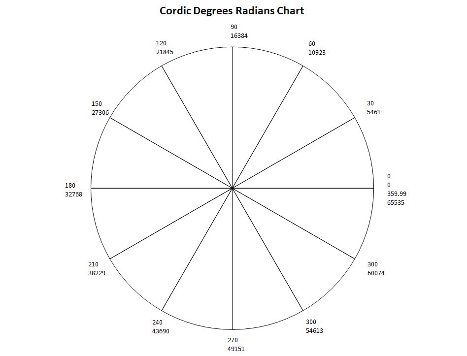 Click image for larger version  Name:cordic-degrees-radians.PNG Views:12670 Size:39.3 KB ID:5148